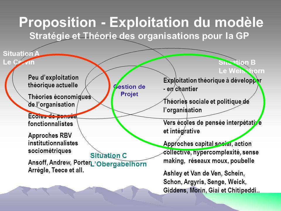 Situation A Le Cervin Situation B Le Weisshorn Situation C LObergabelhorn Peu dexploitation théorique actuelle Théories économiques de lorganisation É