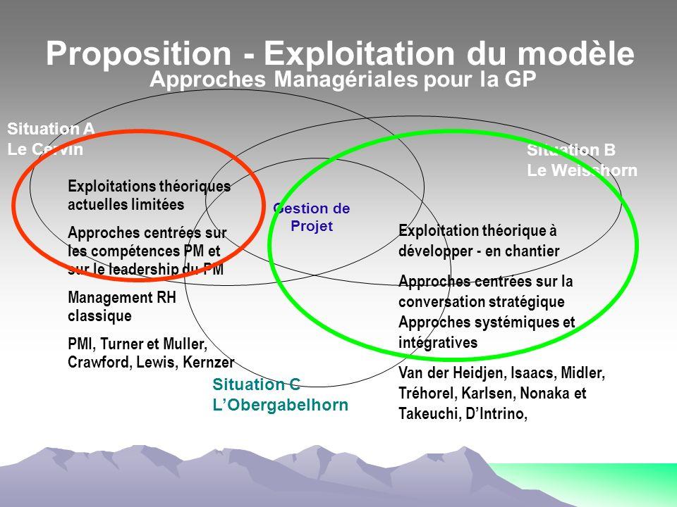 Situation A Le Cervin Situation B Le Weisshorn Situation C LObergabelhorn Exploitations théoriques actuelles limitées Approches centrées sur les compé