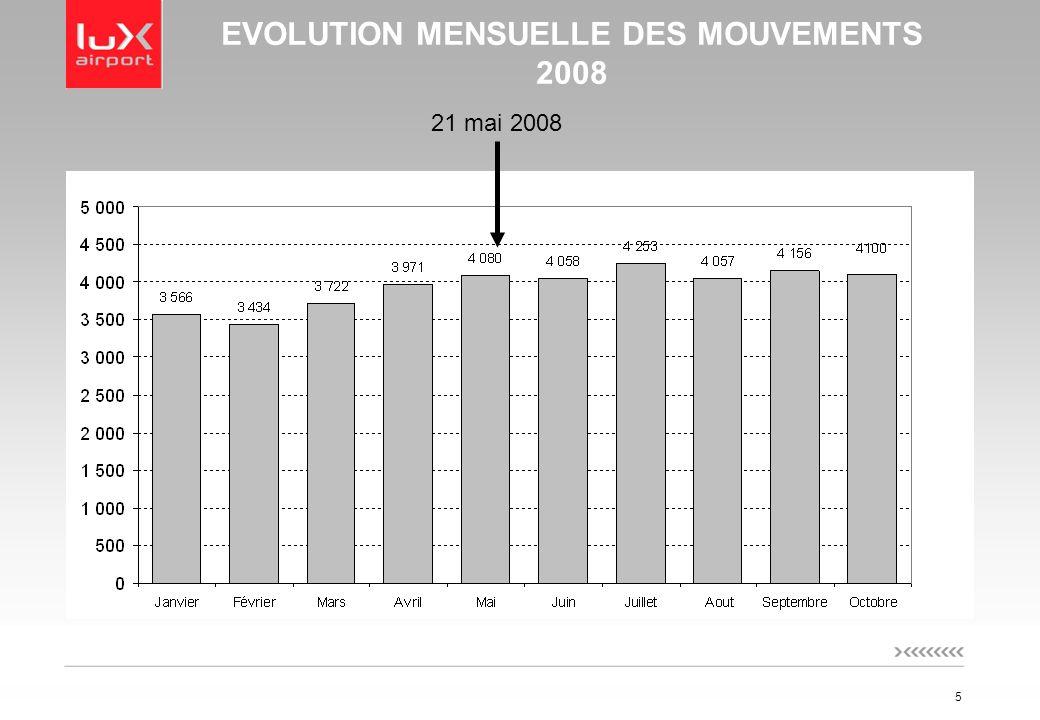 5 EVOLUTION MENSUELLE DES MOUVEMENTS 2008 21 mai 2008