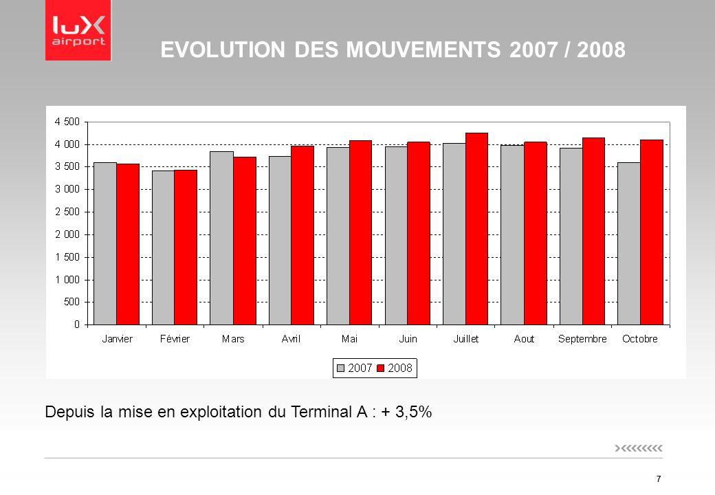 77 EVOLUTION DES MOUVEMENTS 2007 / 2008 Depuis la mise en exploitation du Terminal A : + 3,5%