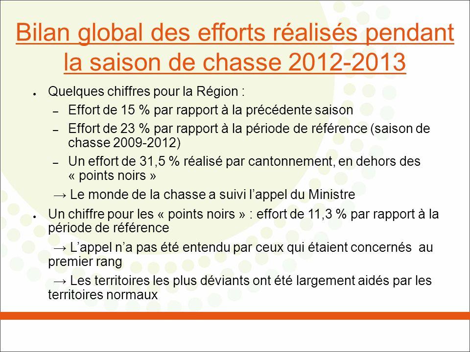 Bilan global des efforts réalisés pendant la saison de chasse 2012-2013 Quelques chiffres pour la Région : – Effort de 15 % par rapport à la précédent