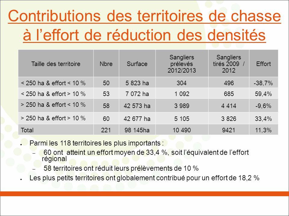 Contributions des territoires de chasse à leffort de réduction des densités Taille des territoireNbreSurface Sangliers prélevés 2012/2013 Sangliers ti