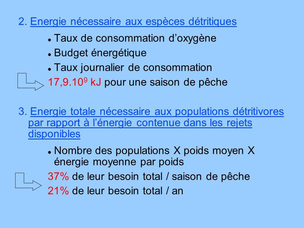 2. Energie nécessaire aux espèces détritiques Taux de consommation doxygène Budget énergétique Taux journalier de consommation 17,9.10 9 kJ pour une s