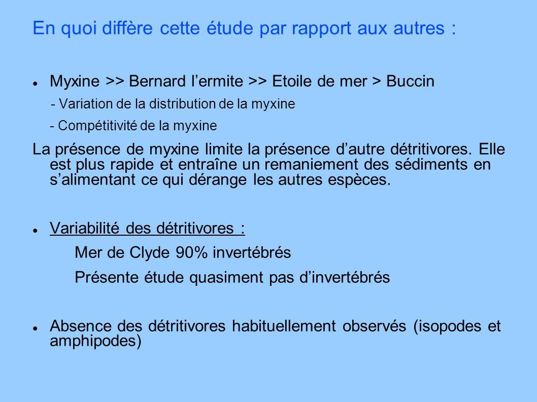 En quoi diffère cette étude par rapport aux autres : Myxine >> Bernard lermite >> Etoile de mer > Buccin - Variation de la distribution de la myxine -
