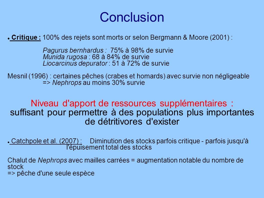 Conclusion Critique : 100% des rejets sont morts or selon Bergmann & Moore (2001) : Pagurus bernhardus : 75% à 98% de survie Munida rugosa : 68 à 84%