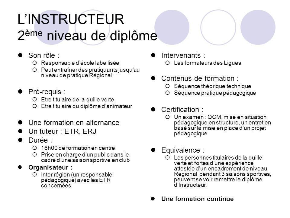 LINSTRUCTEUR 2 ème niveau de diplôme Son rôle : Responsable décole labellisée Peut entraîner des pratiquants jusquau niveau de pratique Régional Pré-r