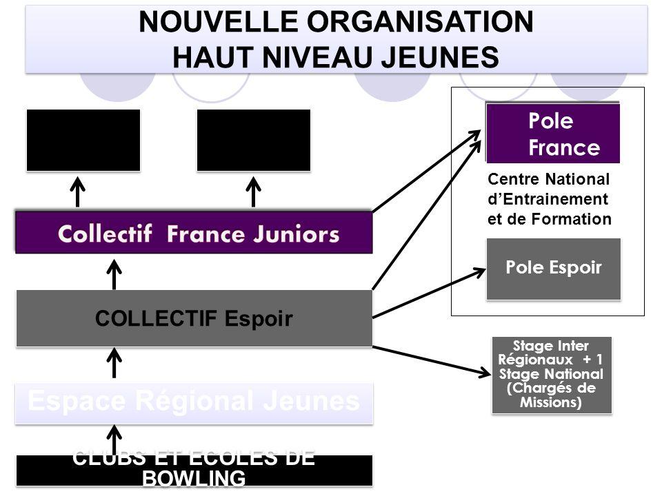 COLLECTIF Espoir Espace Régional Jeunes CLUBS ET ECOLES DE BOWLING NOUVELLE ORGANISATION HAUT NIVEAU JEUNES NOUVELLE ORGANISATION HAUT NIVEAU JEUNES P