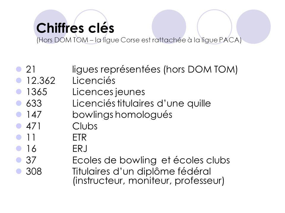 Chiffres clés (Hors DOM TOM – la ligue Corse est rattachée à la ligue PACA) 21 ligues représentées (hors DOM TOM) 12.362Licenciés 1365 Licences jeunes 633 Licenciés titulaires dune quille 147 bowlings homologués 471 Clubs 11 ETR 16 ERJ 37 Ecoles de bowling et écoles clubs 308Titulaires dun diplôme fédéral (instructeur, moniteur, professeur)