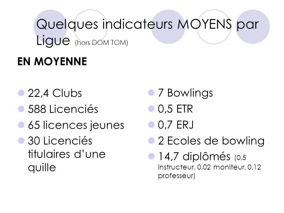 Quelques indicateurs MOYENS par Ligue (hors DOM TOM) EN MOYENNE 22,4 Clubs 588 Licenciés 65 licences jeunes 30 Licenciés titulaires dune quille 7 Bowl