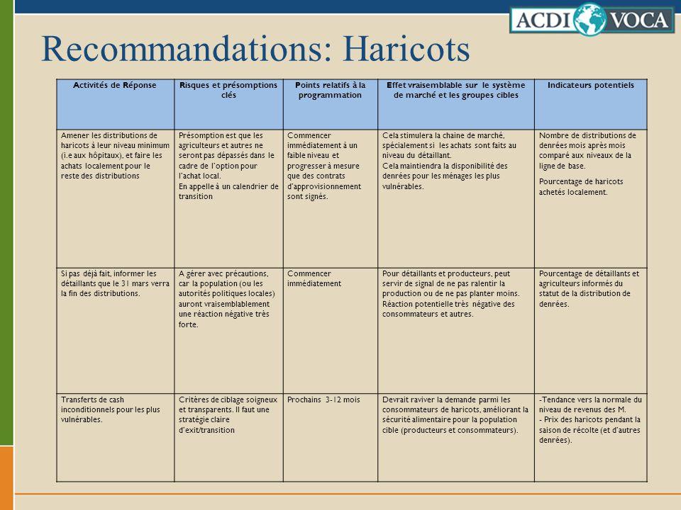 Recommandations: Haricots Activités de RéponseRisques et présomptions clés Points relatifs à la programmation Effet vraisemblable sur le système de ma
