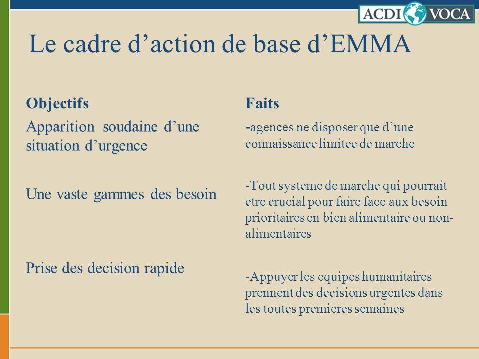 Le cadre daction de base dEMMA Objectifs Apparition soudaine dune situation durgence Une vaste gammes des besoin Prise des decision rapide Faits - age
