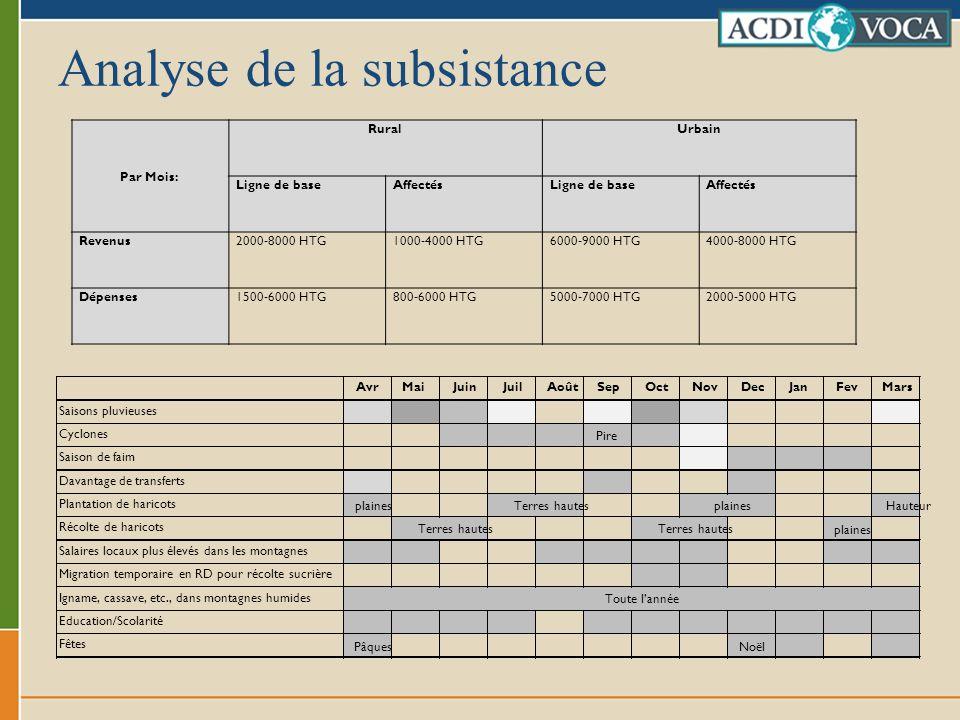 Analyse de la subsistance Par Mois: RuralUrbain Ligne de baseAffectésLigne de baseAffectés Revenus2000-8000 HTG1000-4000 HTG6000-9000 HTG4000-8000 HTG