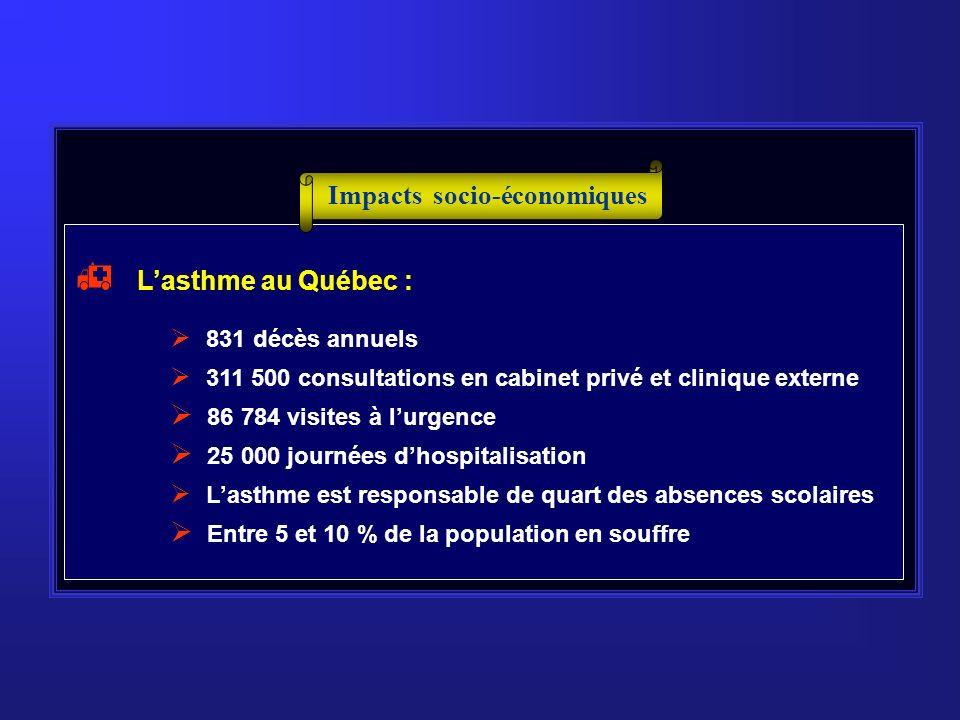 Impacts socio-économiques 10 -12 % de la population Québécoise souffre dallergies 89 % des Rhinites allergiques sont causées par le POLLEN 12,47 % des jeunes âgés entre 12 et 19 ans souffrent dallergies respiratoires ACHATS ANTIHISTAMINIQUES Au Québec Fièvre des foins (août à octobre) 80 millions $ ASTHME ALLERGIQUE Coût annuel dhospitalisation au Québec 77 MILLIONS $