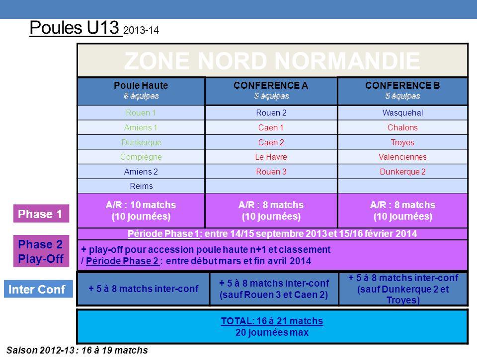 Poules U13 2013-14 ZONE NORD NORMANDIE Rouen 1Rouen 2Wasquehal Amiens 1Caen 1Chalons DunkerqueCaen 2Troyes CompiègneLe HavreValenciennes Amiens 2Rouen 3Dunkerque 2 Reims A/R : 10 matchs (10 journées) A/R : 8 matchs (10 journées) A/R : 8 matchs (10 journées) Période Phase 1: entre 14/15 septembre 2013 et 15/16 février 2014 + play-off pour accession poule haute n+1 et classement / Période Phase 2 : entre début mars et fin avril 2014 TOTAL: 16 à 21 matchs 20 journées max + 5 à 8 matchs inter-conf (sauf Rouen 3 et Caen 2) + 5 à 8 matchs inter-conf (sauf Dunkerque 2 et Troyes) Phase 1 Phase 2 Play-Off Inter Conf Saison 2012-13 : 16 à 19 matchs