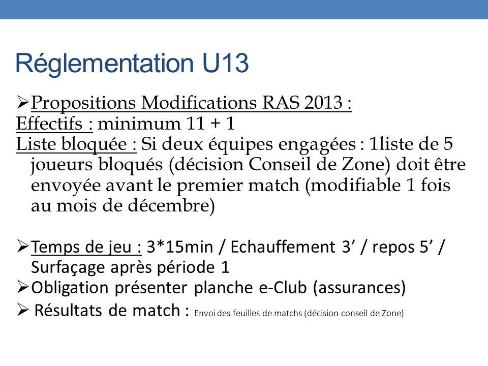 Réglementation U13 Propositions Modifications RAS 2013 : Effectifs : minimum 11 + 1 Liste bloquée : Si deux équipes engagées : 1liste de 5 joueurs bloqués (décision Conseil de Zone) doit être envoyée avant le premier match (modifiable 1 fois au mois de décembre) Temps de jeu : 3*15min / Echauffement 3 / repos 5 / Surfaçage après période 1 Obligation présenter planche e-Club (assurances) Résultats de match : Envoi des feuilles de matchs (décision conseil de Zone)