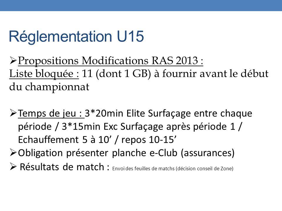 Réglementation U15 Propositions Modifications RAS 2013 : Liste bloquée : 11 (dont 1 GB) à fournir avant le début du championnat Temps de jeu : 3*20min Elite Surfaçage entre chaque période / 3*15min Exc Surfaçage après période 1 / Echauffement 5 à 10 / repos 10-15 Obligation présenter planche e-Club (assurances) Résultats de match : Envoi des feuilles de matchs (décision conseil de Zone)