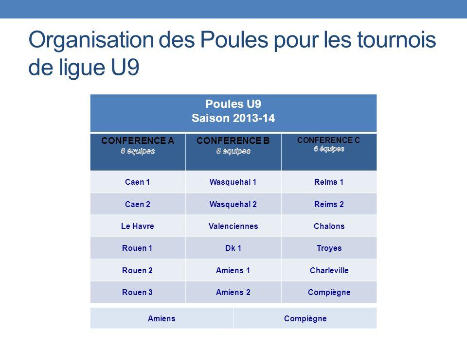 Organisation des Poules pour les tournois de ligue U9 Poules U9 Saison 2013-14 Caen 1Wasquehal 1Reims 1 Caen 2Wasquehal 2Reims 2 Le HavreValenciennesChalons Rouen 1Dk 1Troyes Rouen 2Amiens 1Charleville Rouen 3Amiens 2Compiègne AmiensCompiègne