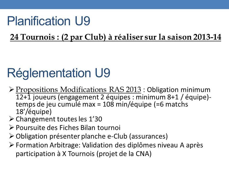 Planification U9 24 Tournois : (2 par Club) à réaliser sur la saison 2013-14 Réglementation U9 Propositions Modifications RAS 2013 : Obligation minimum 12+1 joueurs (engagement 2 équipes : minimum 8+1 / équipe)- temps de jeu cumulé max = 108 min/équipe (=6 matchs 18/équipe) Changement toutes les 130 Poursuite des Fiches Bilan tournoi Obligation présenter planche e-Club (assurances) Formation Arbitrage: Validation des diplômes niveau A après participation à X Tournois (projet de la CNA)