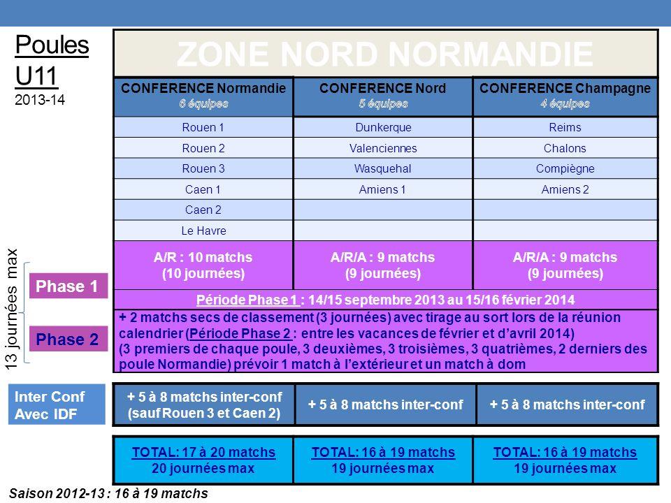 Poules U11 2013-14 ZONE NORD NORMANDIE Rouen 1DunkerqueReims Rouen 2ValenciennesChalons Rouen 3WasquehalCompiègne Caen 1Amiens 1Amiens 2 Caen 2 Le Havre A/R : 10 matchs (10 journées) A/R/A : 9 matchs (9 journées) A/R/A : 9 matchs (9 journées) Période Phase 1 : 14/15 septembre 2013 au 15/16 février 2014 + 2 matchs secs de classement (3 journées) avec tirage au sort lors de la réunion calendrier (Période Phase 2 : entre les vacances de février et davril 2014) (3 premiers de chaque poule, 3 deuxièmes, 3 troisièmes, 3 quatrièmes, 2 derniers des poule Normandie) prévoir 1 match à lextérieur et un match à dom TOTAL: 17 à 20 matchs 20 journées max TOTAL: 16 à 19 matchs 19 journées max TOTAL: 16 à 19 matchs 19 journées max + 5 à 8 matchs inter-conf (sauf Rouen 3 et Caen 2) + 5 à 8 matchs inter-conf Phase 1 Phase 2 Inter Conf Avec IDF Saison 2012-13 : 16 à 19 matchs 13 journées max