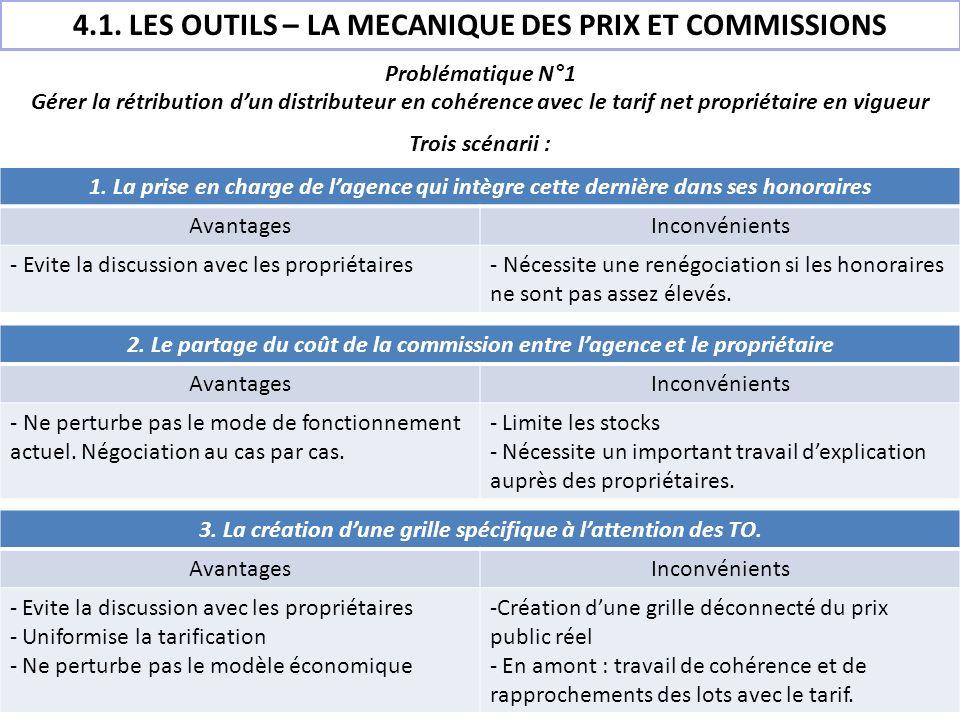 Problématique N°1 Gérer la rétribution dun distributeur en cohérence avec le tarif net propriétaire en vigueur Trois scénarii : 4.1. LES OUTILS – LA M