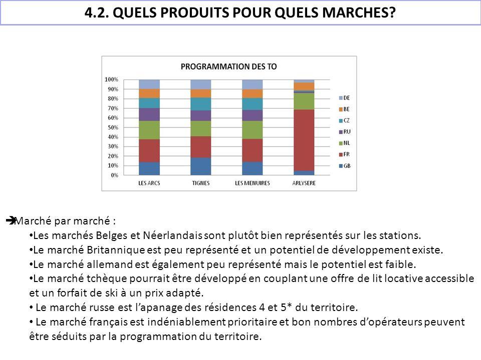 Marché par marché : Les marchés Belges et Néerlandais sont plutôt bien représentés sur les stations. Le marché Britannique est peu représenté et un po