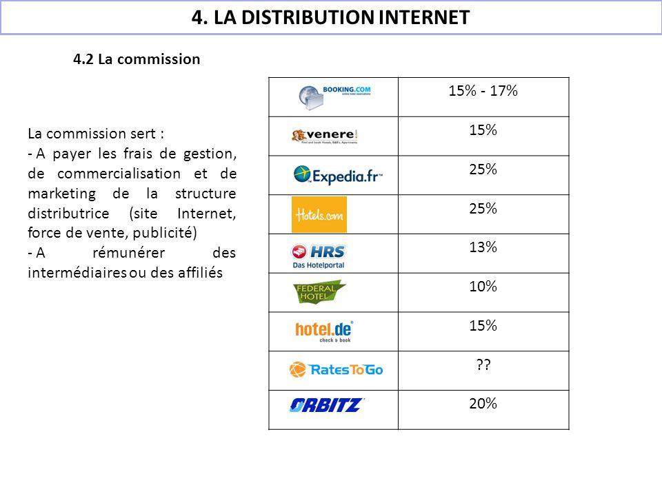 15% - 17% 15% 25% 13% 10% 15% ?? 20% La commission sert : - A payer les frais de gestion, de commercialisation et de marketing de la structure distrib