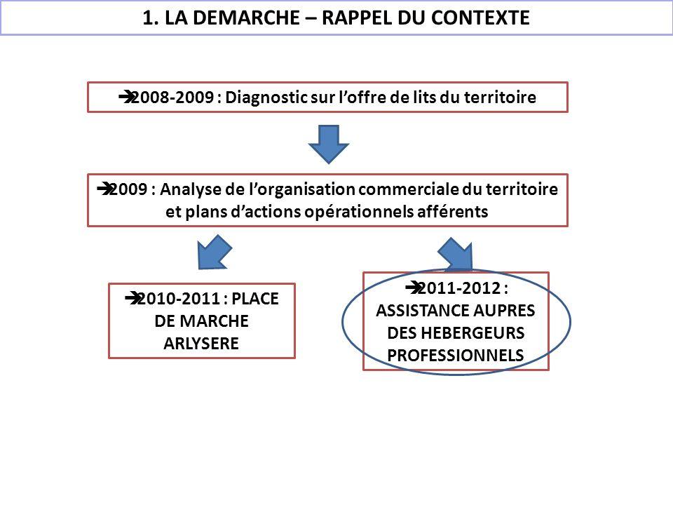 1. LA DEMARCHE – RAPPEL DU CONTEXTE 2008-2009 : Diagnostic sur loffre de lits du territoire 2009 : Analyse de lorganisation commerciale du territoire