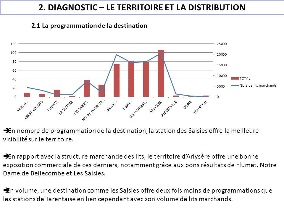 2.1 La programmation de la destination En nombre de programmation de la destination, la station des Saisies offre la meilleure visibilité sur le terri