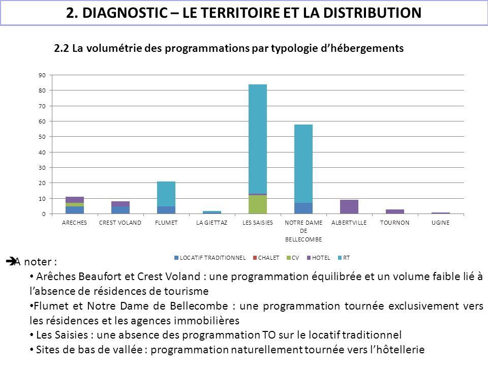 2.2 La volumétrie des programmations par typologie dhébergements A noter : Arêches Beaufort et Crest Voland : une programmation équilibrée et un volum