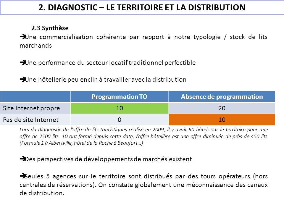 2.3 Synthèse Une commercialisation cohérente par rapport à notre typologie / stock de lits marchands Une performance du secteur locatif traditionnel p