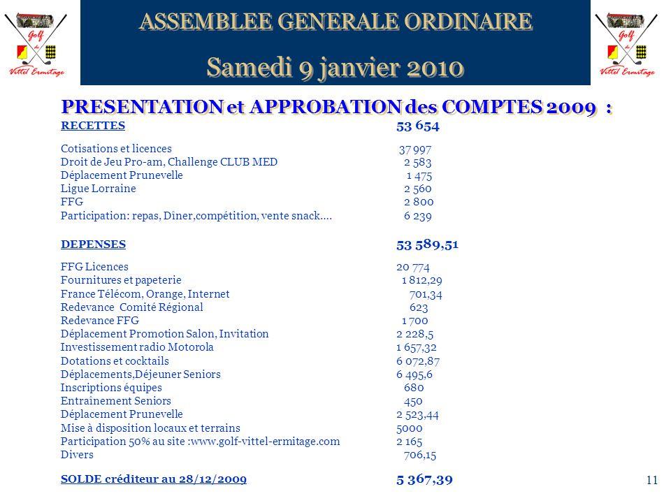 11 PRESENTATION et APPROBATION des COMPTES 2009 : RECETTES 53 654 Cotisations et licences 37 997 Droit de Jeu Pro-am, Challenge CLUB MED 2 583 Déplace