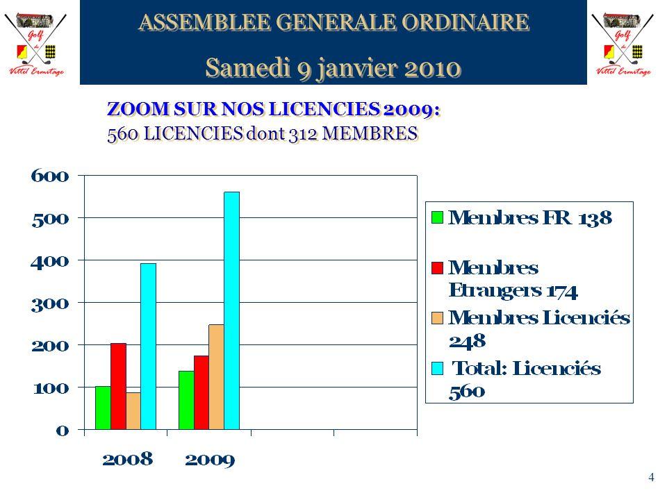4 ZOOM SUR NOS LICENCIES 2009: 560 LICENCIES dont 312 MEMBRES ZOOM SUR NOS LICENCIES 2009: 560 LICENCIES dont 312 MEMBRES ASSEMBLEE GENERALE ORDINAIRE