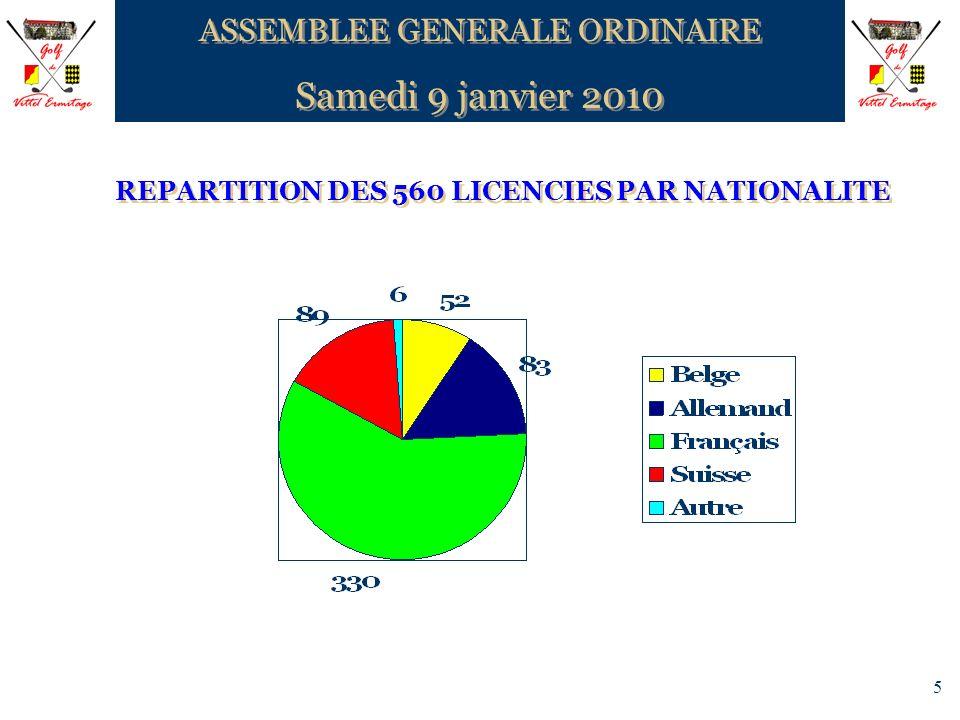 5 REPARTITION DES 560 LICENCIES PAR NATIONALITE ASSEMBLEE GENERALE ORDINAIRE Samedi 9 janvier 2010 ASSEMBLEE GENERALE ORDINAIRE Samedi 9 janvier 2010