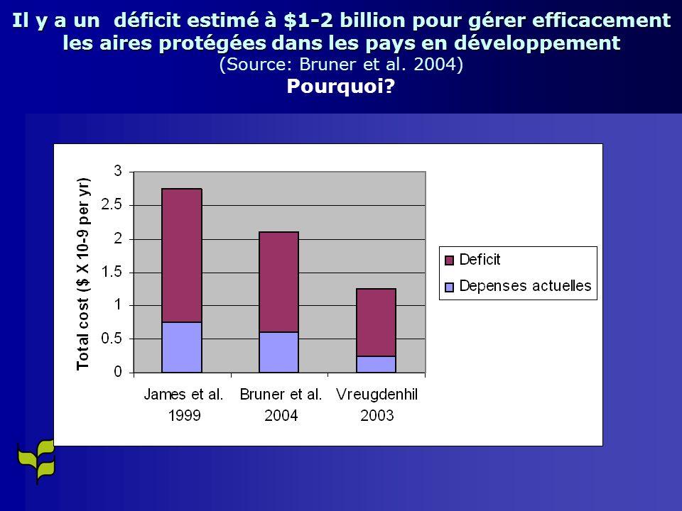 Il y a un déficit estimé à $1-2 billion pour gérer efficacement les aires protégées dans les pays en développement Il y a un déficit estimé à $1-2 billion pour gérer efficacement les aires protégées dans les pays en développement (Source: Bruner et al.