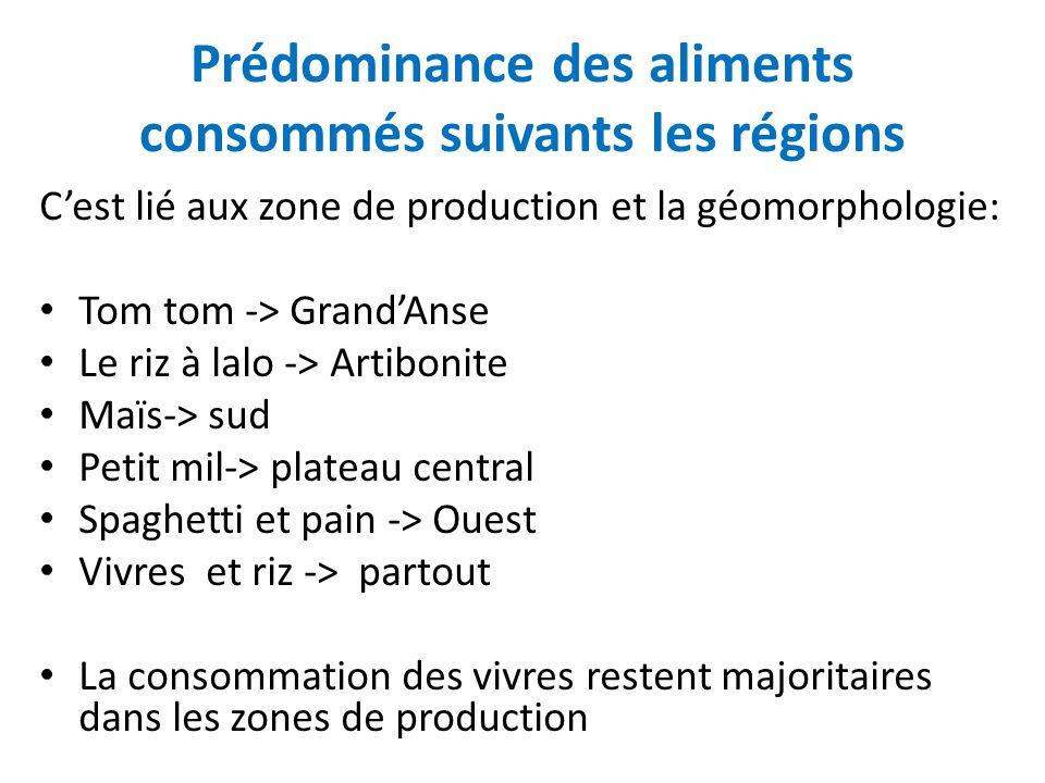 Prédominance des aliments consommés suivants les régions Cest lié aux zone de production et la géomorphologie: Tom tom -> GrandAnse Le riz à lalo -> A