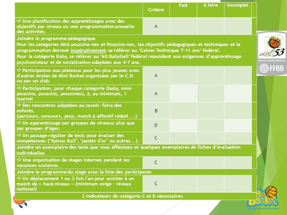 Critère Fait A faireIncomplet Une planification des apprentissages avec des objectifs par niveau ou une programmation annuelle des activités.