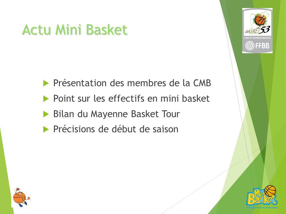Actu Mini Basket Présentation des membres de la CMB Point sur les effectifs en mini basket Bilan du Mayenne Basket Tour Précisions de début de saison