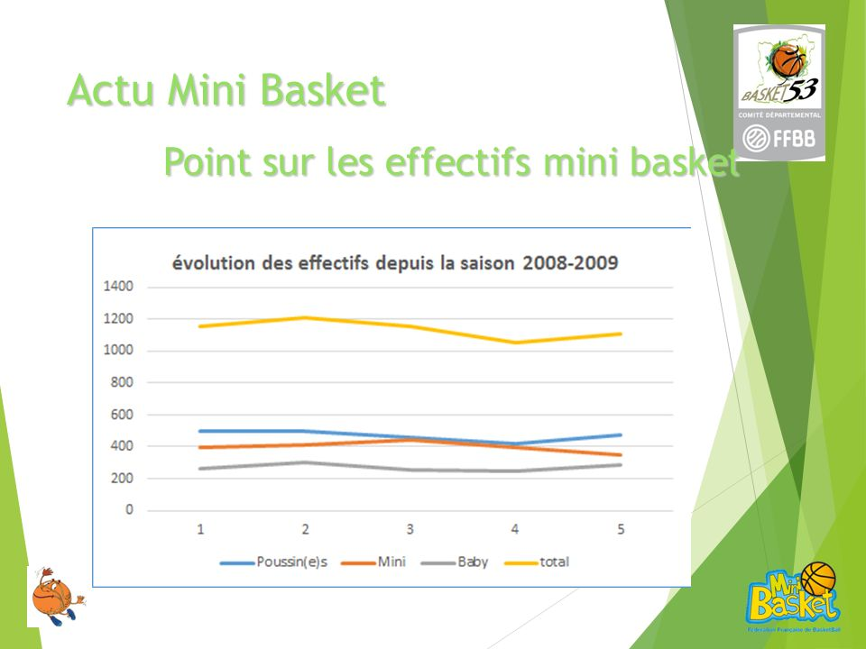 Actu Mini Basket Point sur les effectifs mini baske t