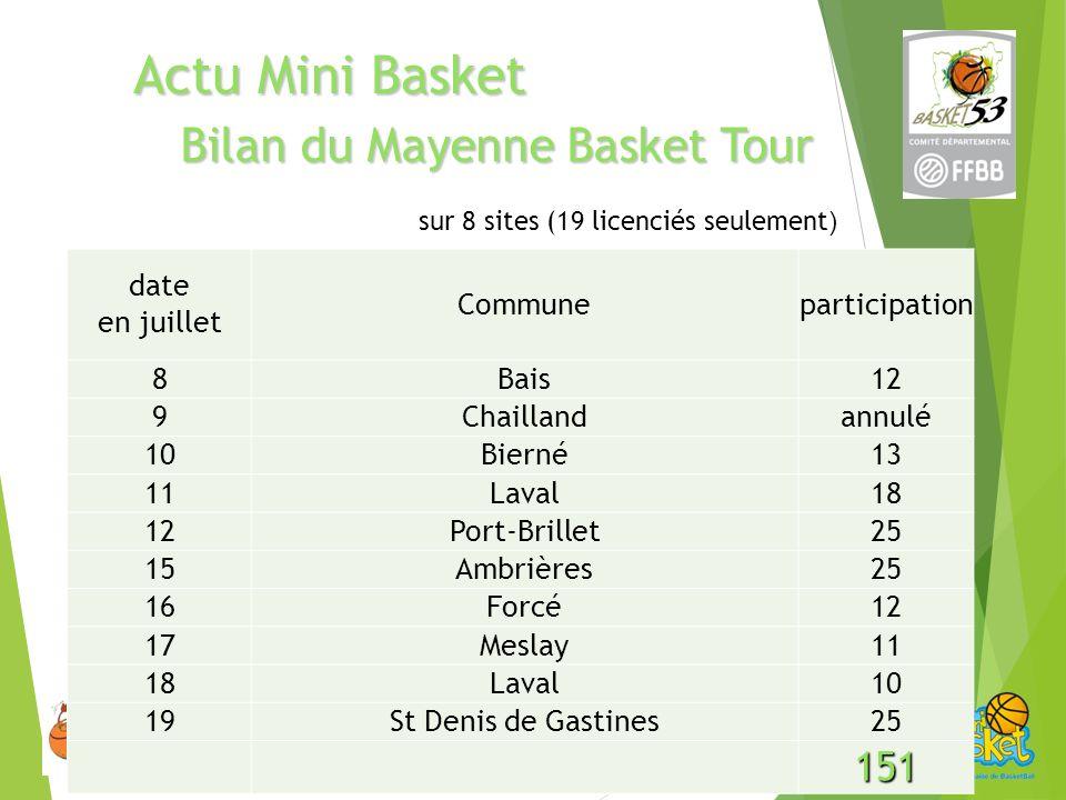 Bilandu Mayenne Basket Tour Bilan du Mayenne Basket Tour sur 8 sites (19 licenciés seulement ) Actu Mini Basket date en juillet Communeparticipation 8Bais12 9Chaillandannulé 10Bierné13 11Laval18 12Port-Brillet25 15Ambrières25 16Forcé12 17Meslay11 18Laval10 19St Denis de Gastines25 151