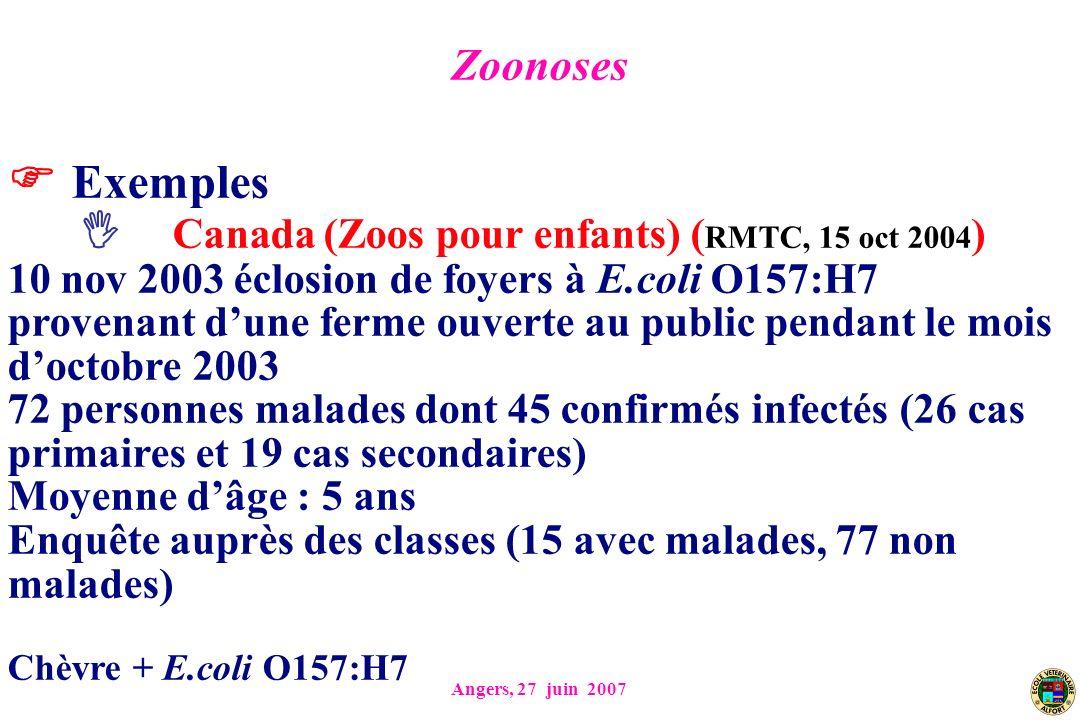 Angers, 27 juin 2007 Exemples Canada (Zoos pour enfants) ( RMTC, 15 oct 2004 ) 10 nov 2003 éclosion de foyers à E.coli O157:H7 provenant dune ferme ouverte au public pendant le mois doctobre 2003 72 personnes malades dont 45 confirmés infectés (26 cas primaires et 19 cas secondaires) Moyenne dâge : 5 ans Enquête auprès des classes (15 avec malades, 77 non malades) Chèvre + E.coli O157:H7 Zoonoses