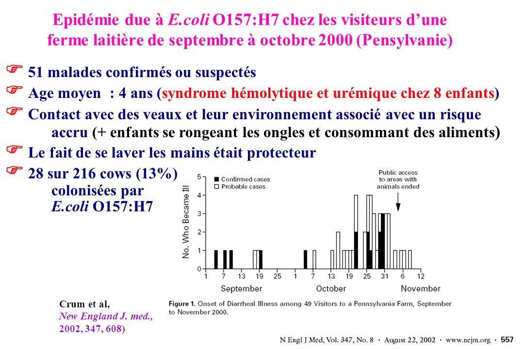 Angers, 27 juin 2007 Epidémie due à E.coli O157:H7 chez les visiteurs dune ferme laitière de septembre à octobre 2000 (Pensylvanie) 51 malades confirmés ou suspectés Age moyen : 4 ans (syndrome hémolytique et urémique chez 8 enfants) Contact avec des veaux et leur environnement associé avec un risque accru (+ enfants se rongeant les ongles et consommant des aliments ) Le fait de se laver les mains était protecteur 28 sur 216 cows (13%) colonisées par E.coli O157:H7 Crum et al, New England J.