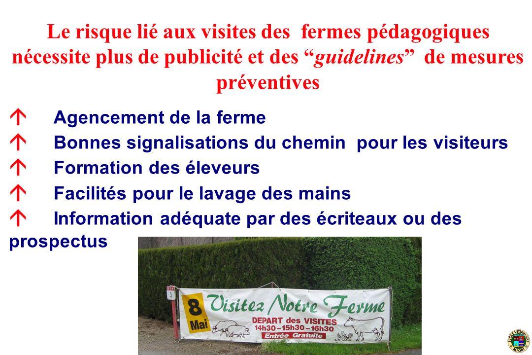 Le risque lié aux visites des fermes pédagogiques nécessite plus de publicité et des guidelines de mesures préventives Agencement de la ferme Bonnes s