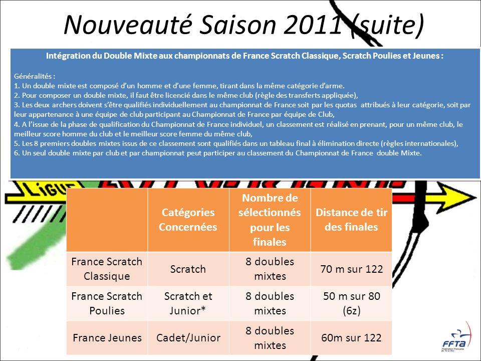 Nouveauté Saison 2011 (suite) Intégration du Double Mixte aux championnats de France Scratch Classique, Scratch Poulies et Jeunes : Généralités : 1. U
