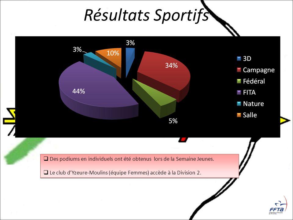 Résultats Sportifs Des podiums en individuels ont été obtenus lors de la Semaine Jeunes. Le club dYzeure-Moulins (équipe Femmes) accède à la Division