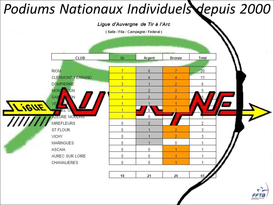 Podiums Nationaux Individuels depuis 2000 Ligue d'Auvergne de Tir à l'Arc ( Salle / Fita / Campagne / Federal ) CLUBOrArgentBronzeTotal RIOM76720 CLER