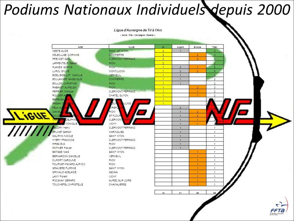 Podiums Nationaux Individuels depuis 2000 Ligue d'Auvergne de Tir à l'Arc ( Salle / Fita / Campagne / Federal ) NOMCLUBOrArgentBronzeTotal NESTE AUDER