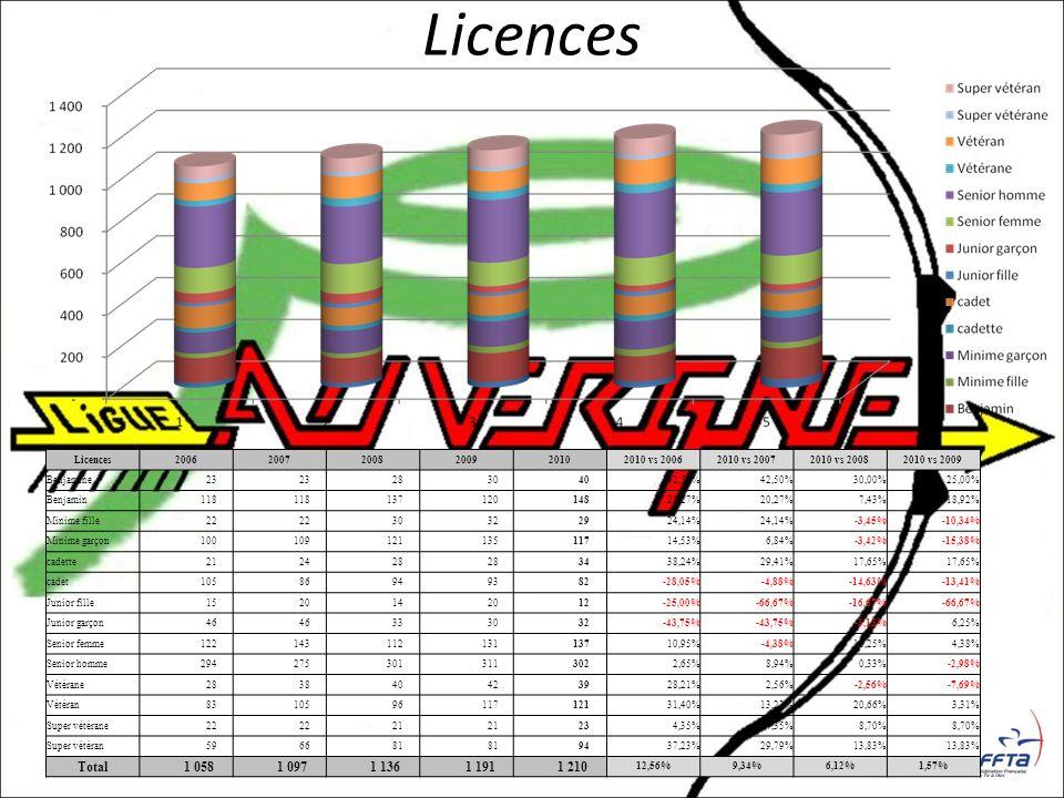 Licences 200620072008200920102010 vs 20062010 vs 20072010 vs 20082010 vs 2009 Benjamine 23 28 30 4042,50% 30,00%25,00% Benjamin 118 137 120 14820,27%