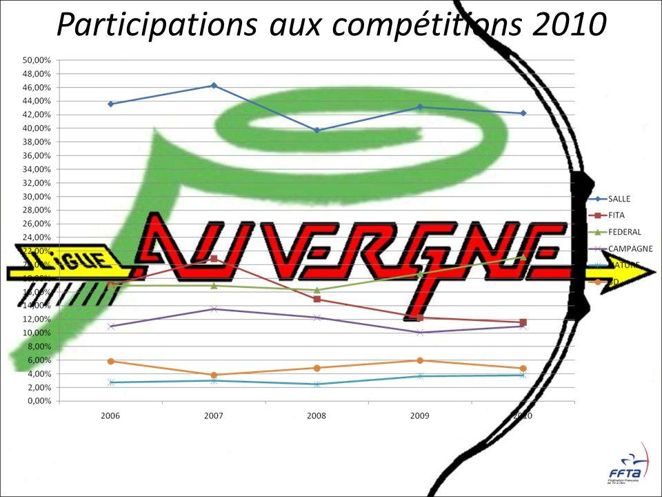 Participations aux compétitions 2010