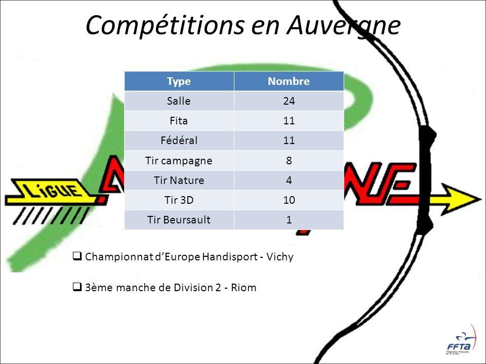 Compétitions en Auvergne TypeNombre Salle24 Fita11 Fédéral11 Tir campagne8 Tir Nature4 Tir 3D10 Tir Beursault1 Championnat dEurope Handisport - Vichy
