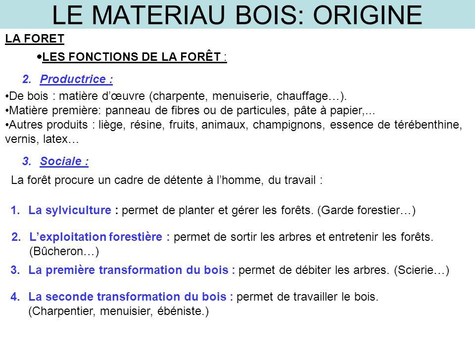 LE MATERIAU BOIS: ORIGINE LA FORET LES FONCTIONS DE LA FORÊT : De bois : matière dœuvre (charpente, menuiserie, chauffage…). Matière première: panneau